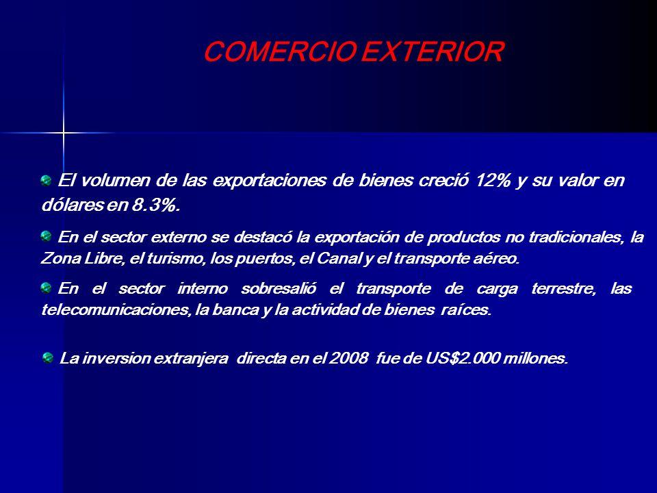 COMERCIO EXTERIOR El volumen de las exportaciones de bienes creció 12% y su valor en dólares en 8.3%.