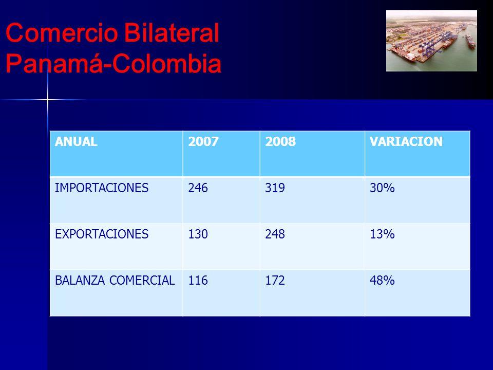 Comercio Bilateral Panamá-Colombia ANUAL 2007 2008 VARIACION