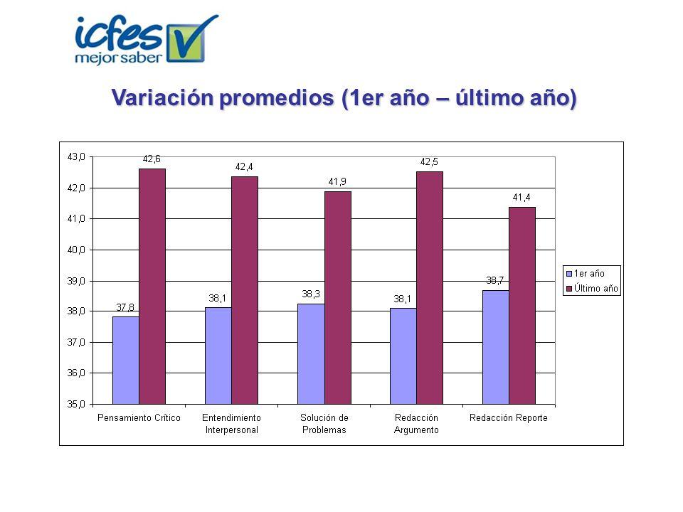 Variación promedios (1er año – último año)