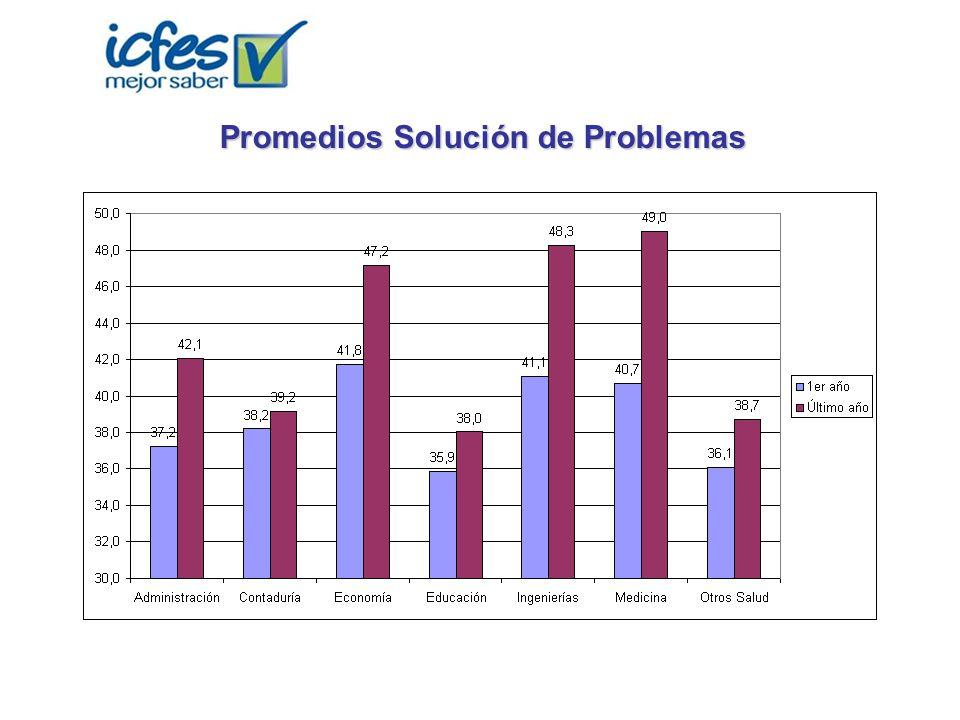 Promedios Solución de Problemas