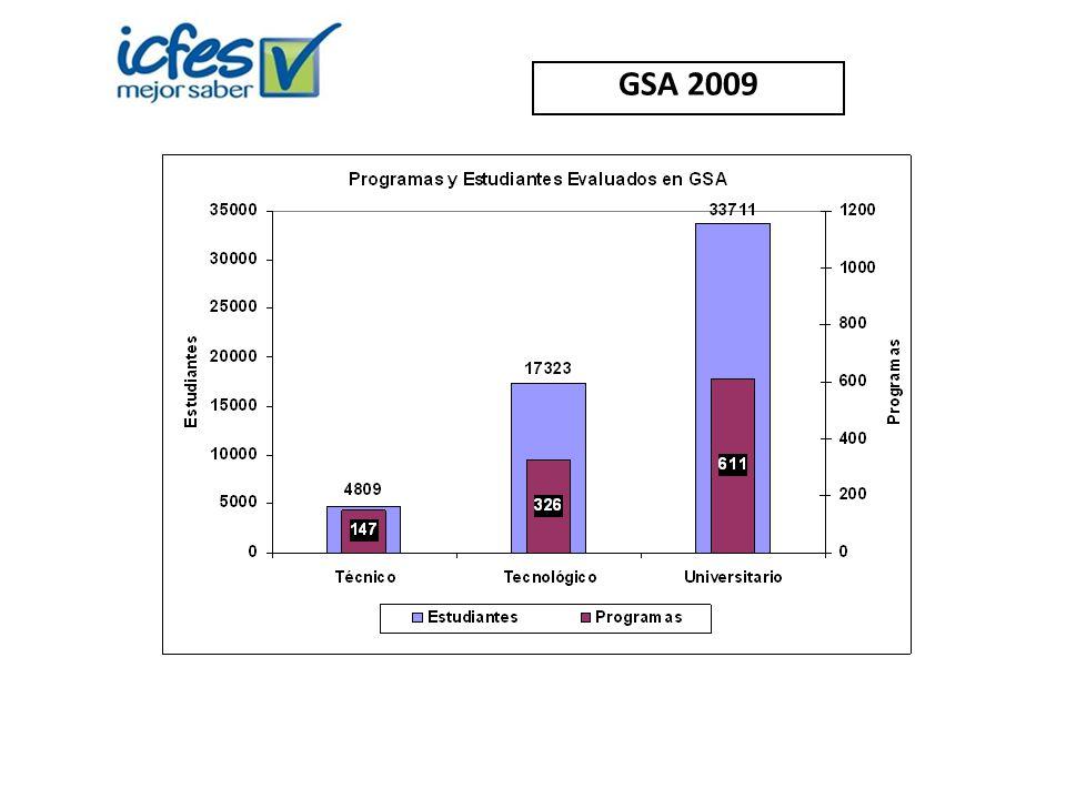 GSA 2009
