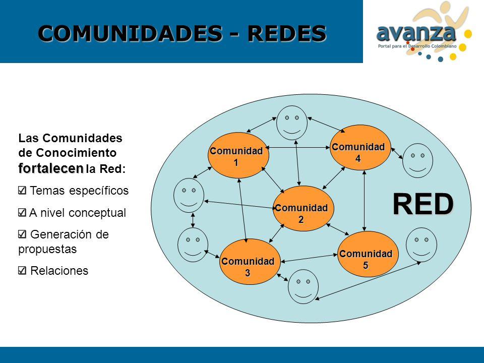 RED COMUNIDADES - REDES