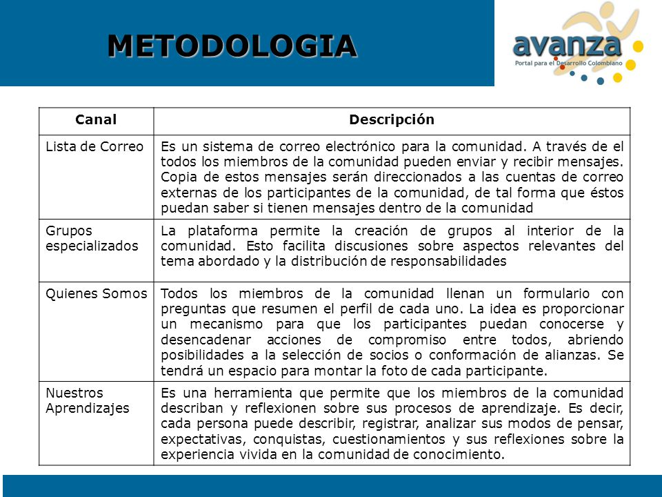 METODOLOGIA Canal Descripción Lista de Correo