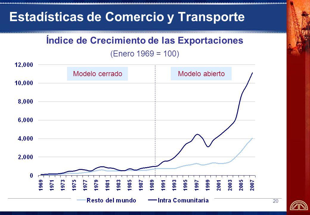 Estadísticas de Comercio y Transporte