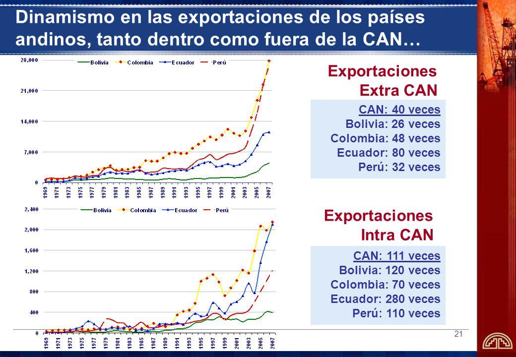 Dinamismo en las exportaciones de los países andinos, tanto dentro como fuera de la CAN…