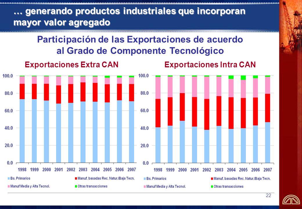 Exportaciones Extra CAN Exportaciones Intra CAN