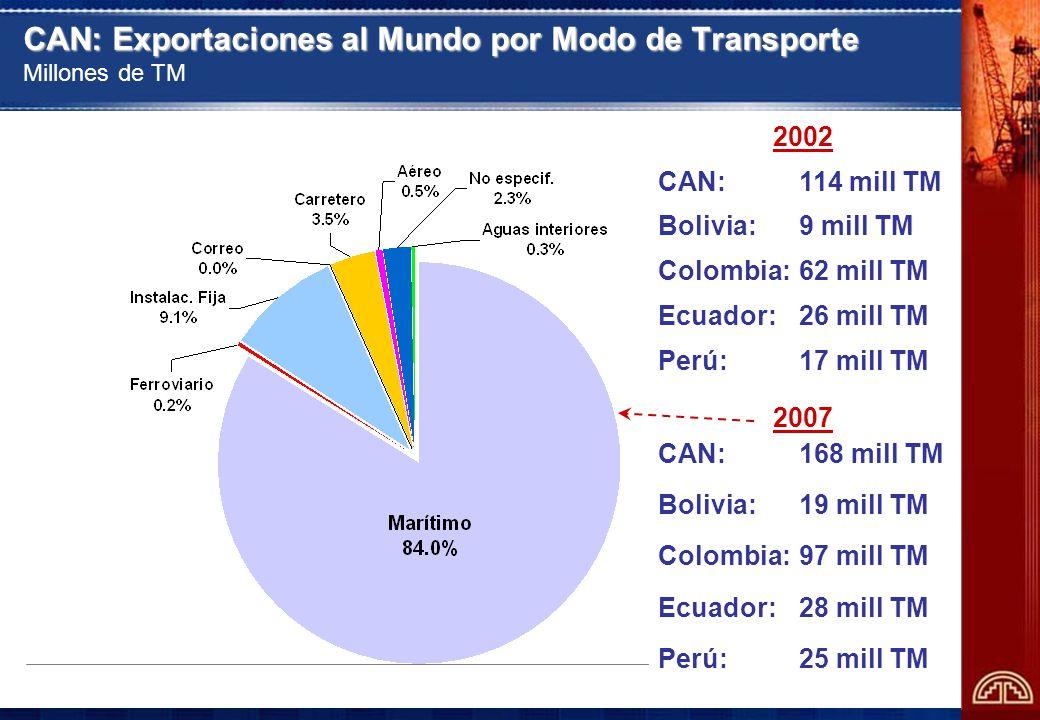 CAN: Exportaciones al Mundo por Modo de Transporte Millones de TM