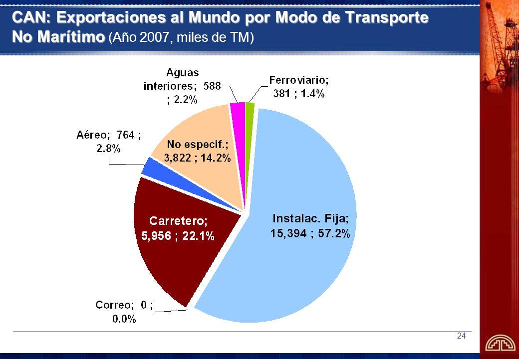 CAN: Exportaciones al Mundo por Modo de Transporte No Marítimo (Año 2007, miles de TM)