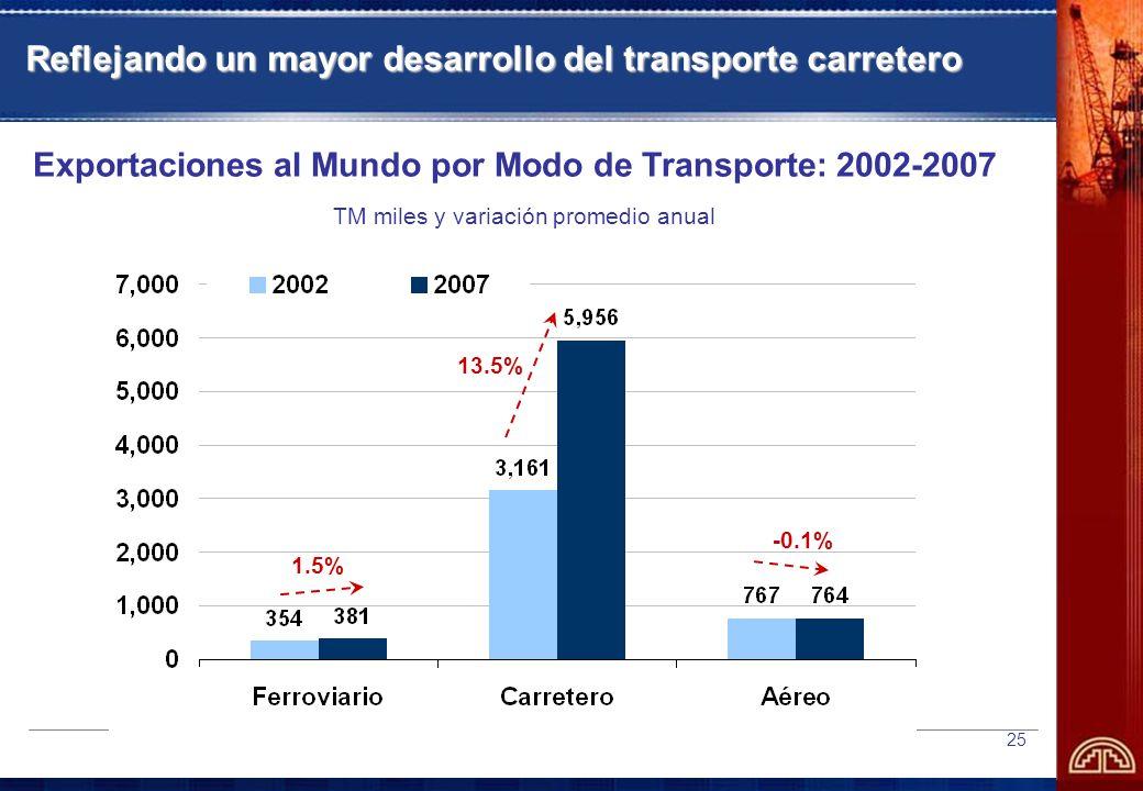 Reflejando un mayor desarrollo del transporte carretero