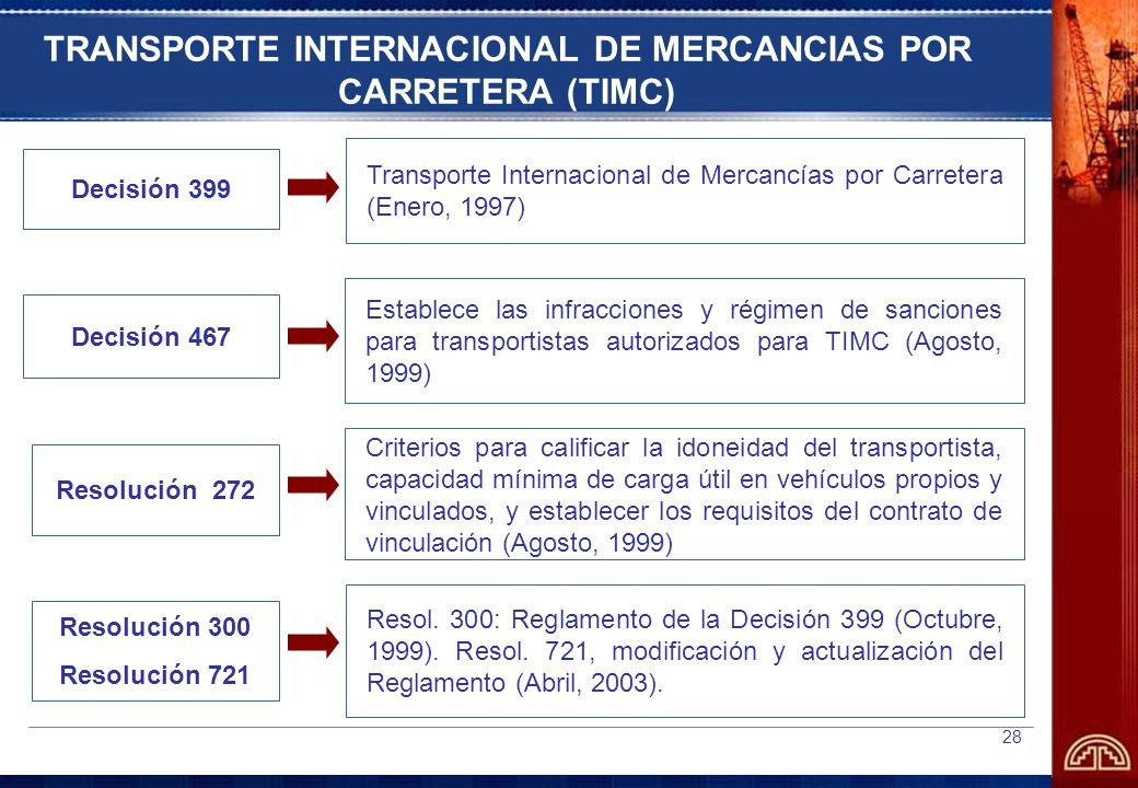 TRANSPORTE INTERNACIONAL DE MERCANCIAS POR CARRETERA (TIMC)