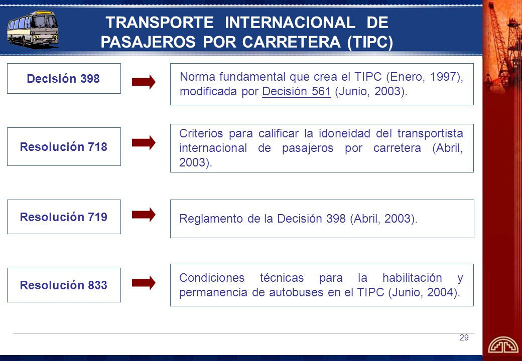 TRANSPORTE INTERNACIONAL DE PASAJEROS POR CARRETERA (TIPC)