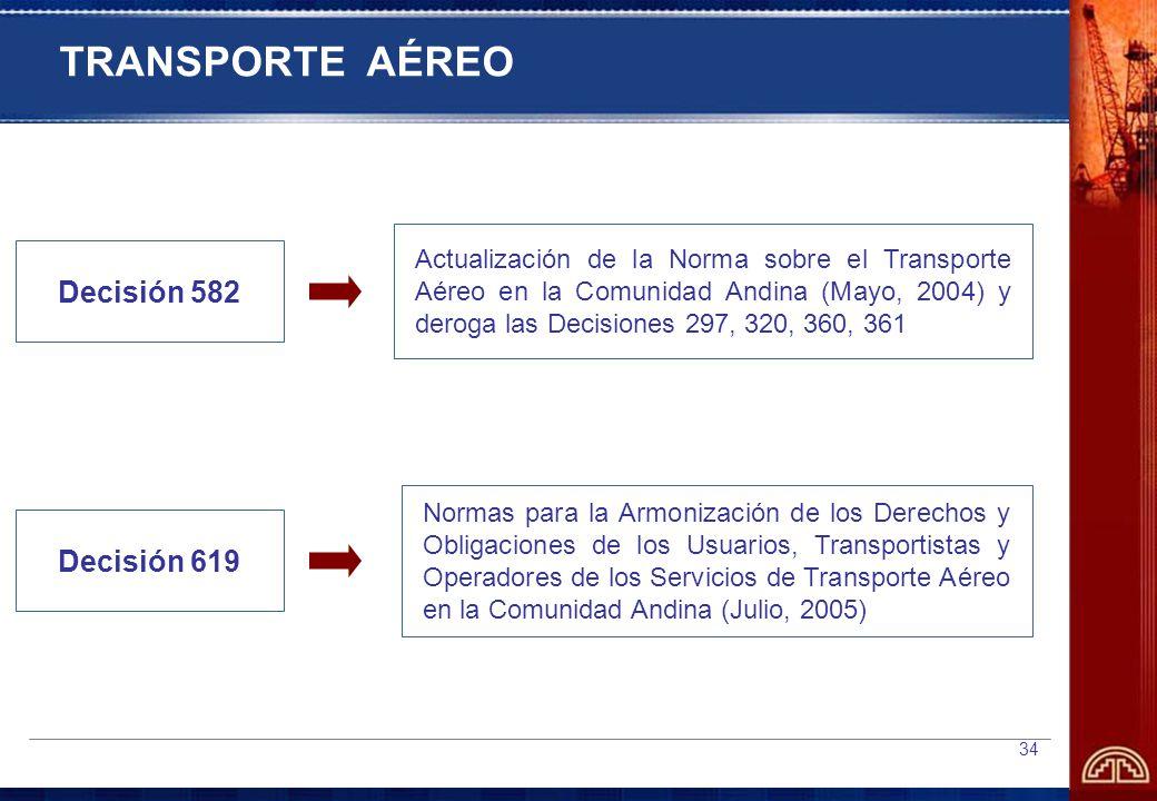 TRANSPORTE AÉREO Decisión 582 Decisión 619