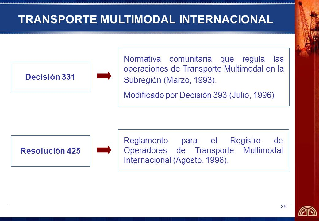 TRANSPORTE MULTIMODAL INTERNACIONAL