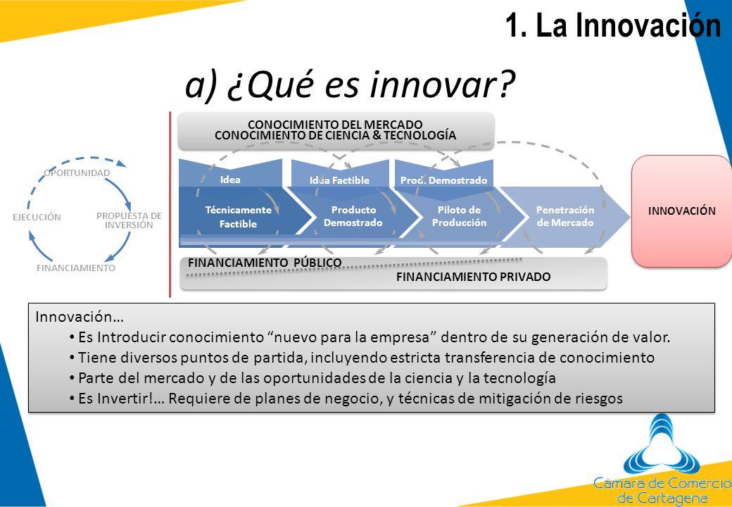 1. La Innovación Definiciones de Innovación