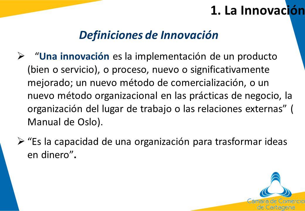 1. La Innovación TIPOS DE INNOVACIÓN