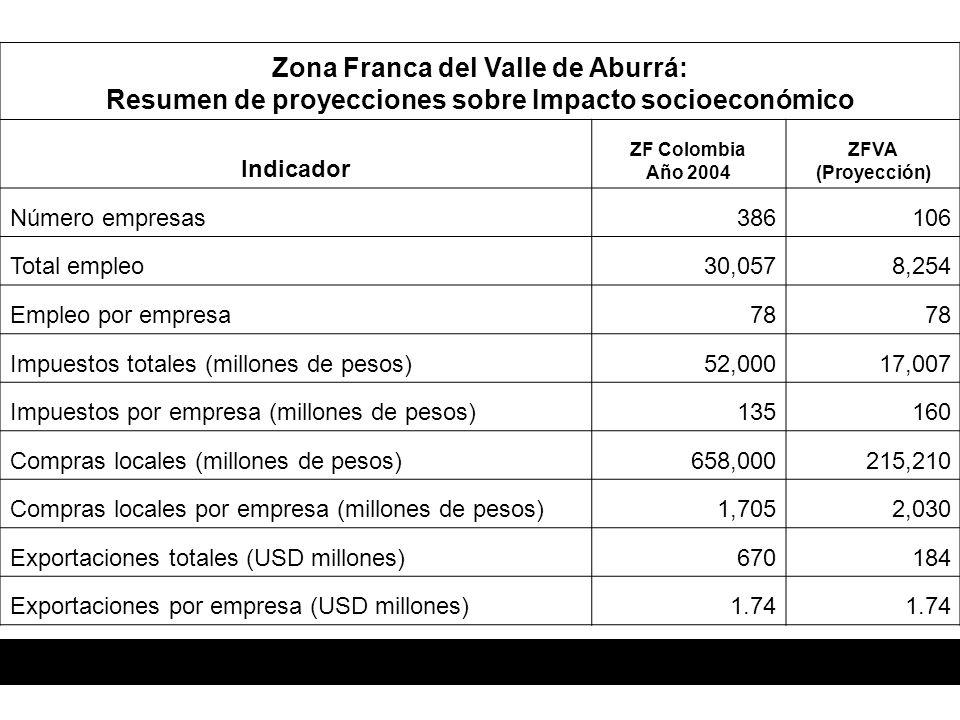 Zona Franca del Valle de Aburrá: