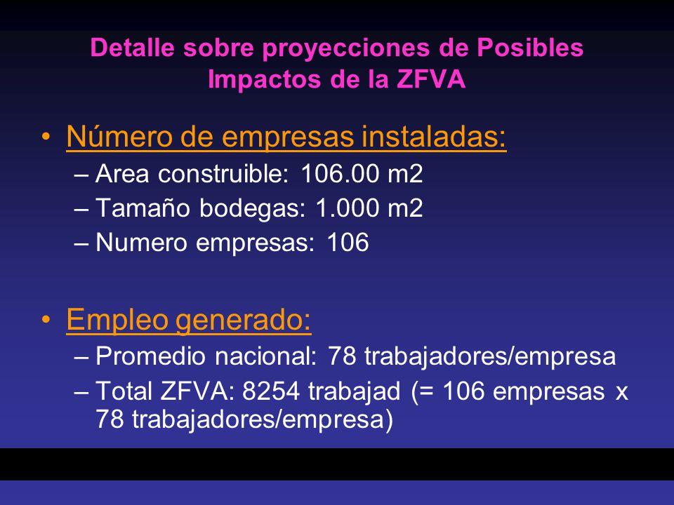 Detalle sobre proyecciones de Posibles Impactos de la ZFVA
