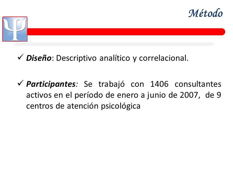 Método Diseño: Descriptivo analítico y correlacional.