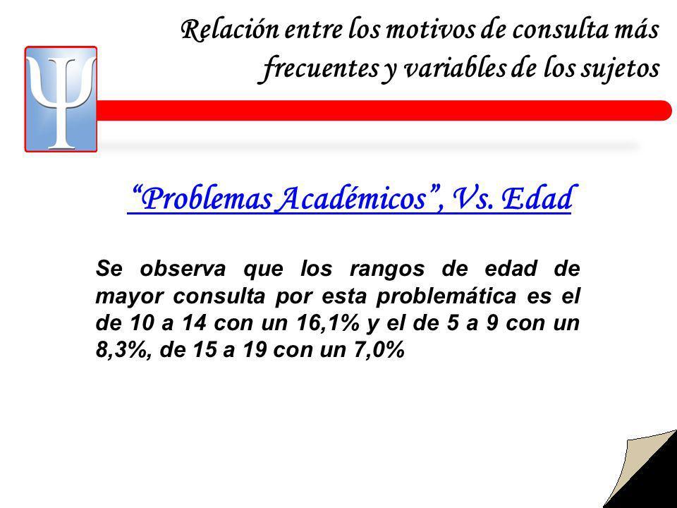 Problemas Académicos , Vs. Edad