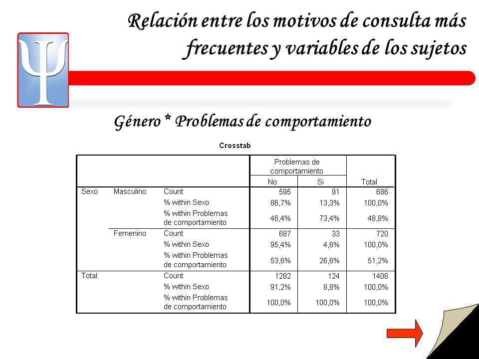 Relación entre los motivos de consulta más frecuentes y variables de los sujetos