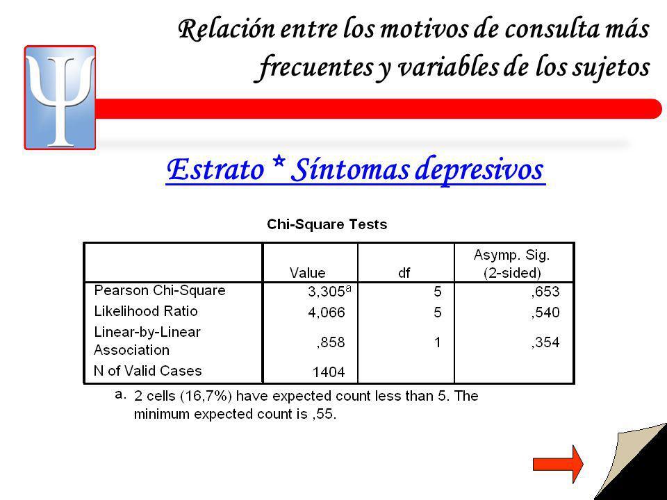 Estrato * Síntomas depresivos