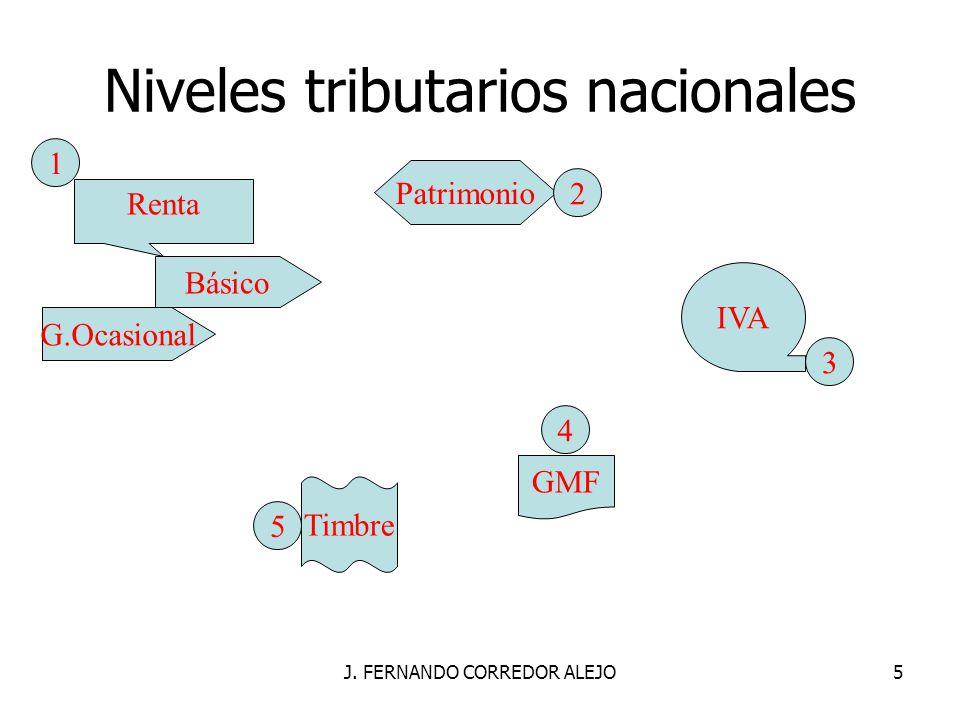 Niveles tributarios nacionales