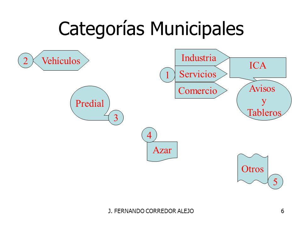 Categorías Municipales