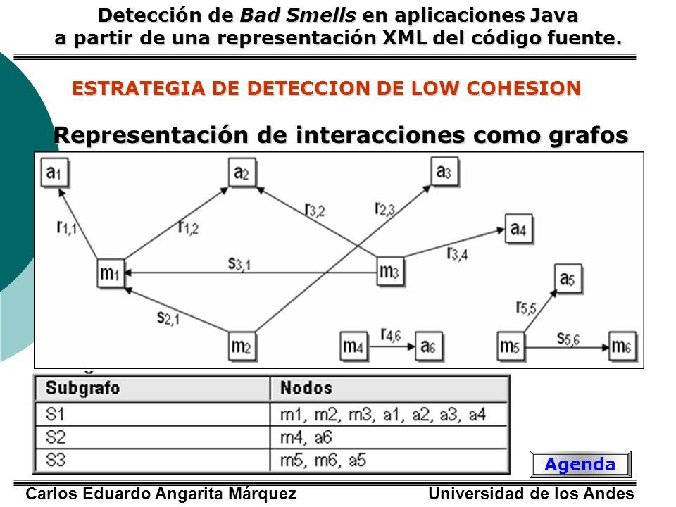 Representación de interacciones como grafos