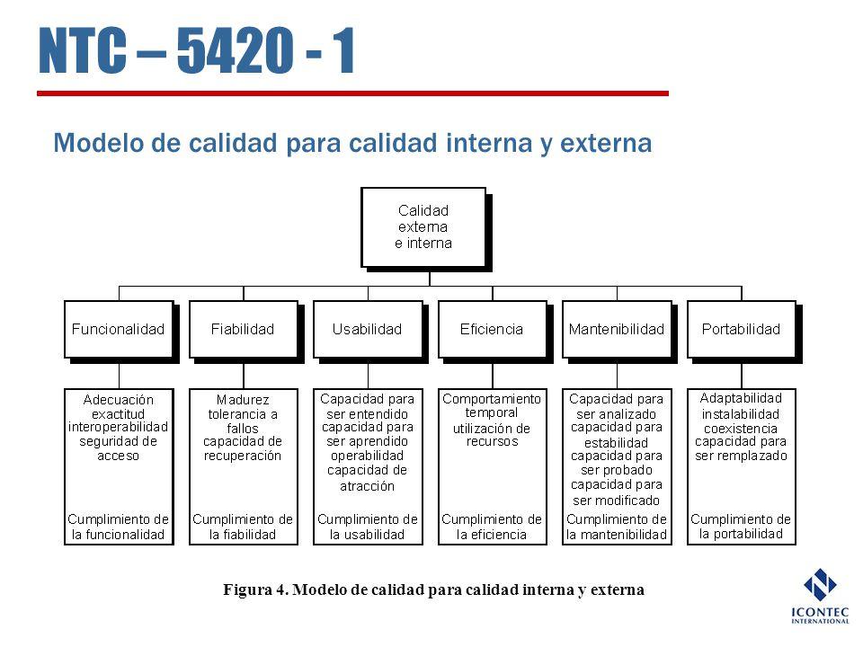 Figura 4. Modelo de calidad para calidad interna y externa