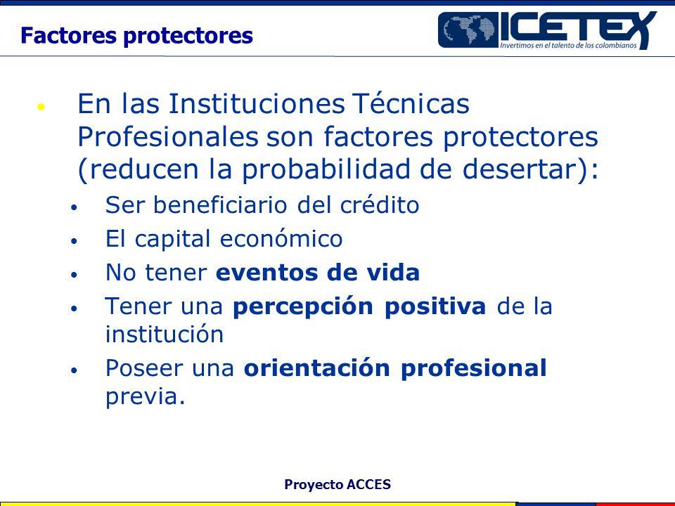 Factores protectores En las Instituciones Técnicas Profesionales son factores protectores (reducen la probabilidad de desertar):