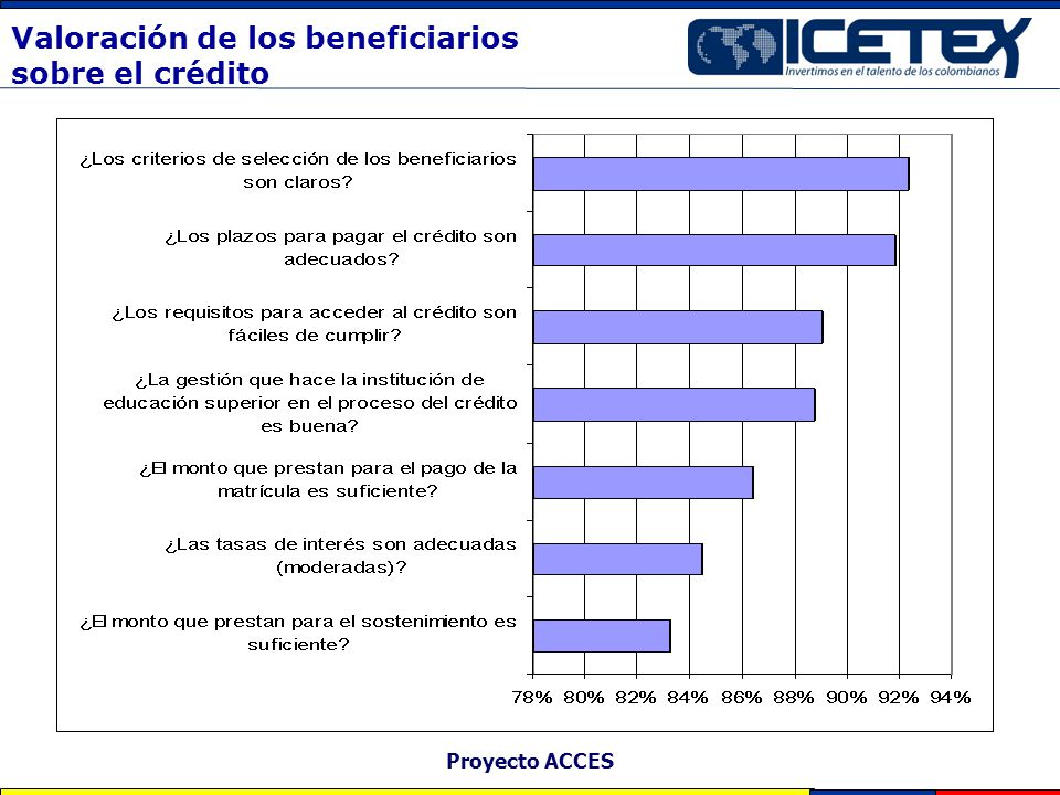 Valoración de los beneficiarios sobre el crédito