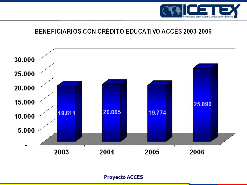 Proyecto ACCES
