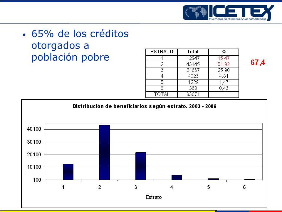 65% de los créditos otorgados a población pobre