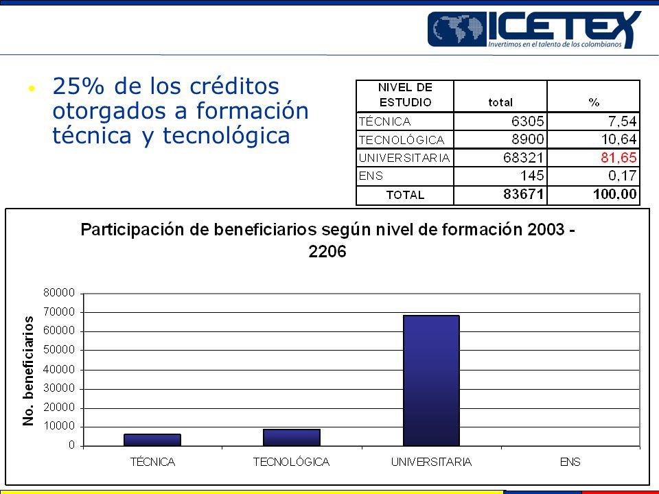 25% de los créditos otorgados a formación técnica y tecnológica