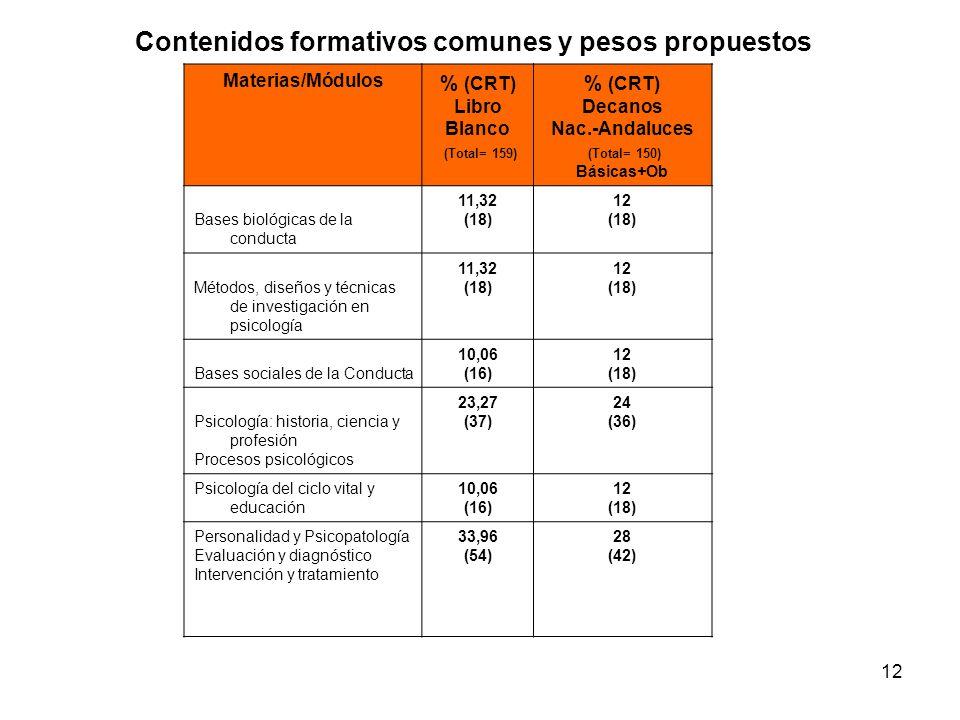 Contenidos formativos comunes y pesos propuestos