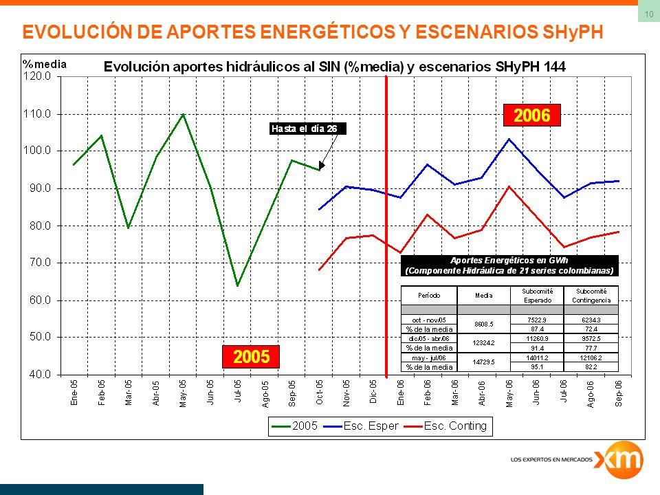 EVOLUCIÓN DE APORTES ENERGÉTICOS Y ESCENARIOS SHyPH