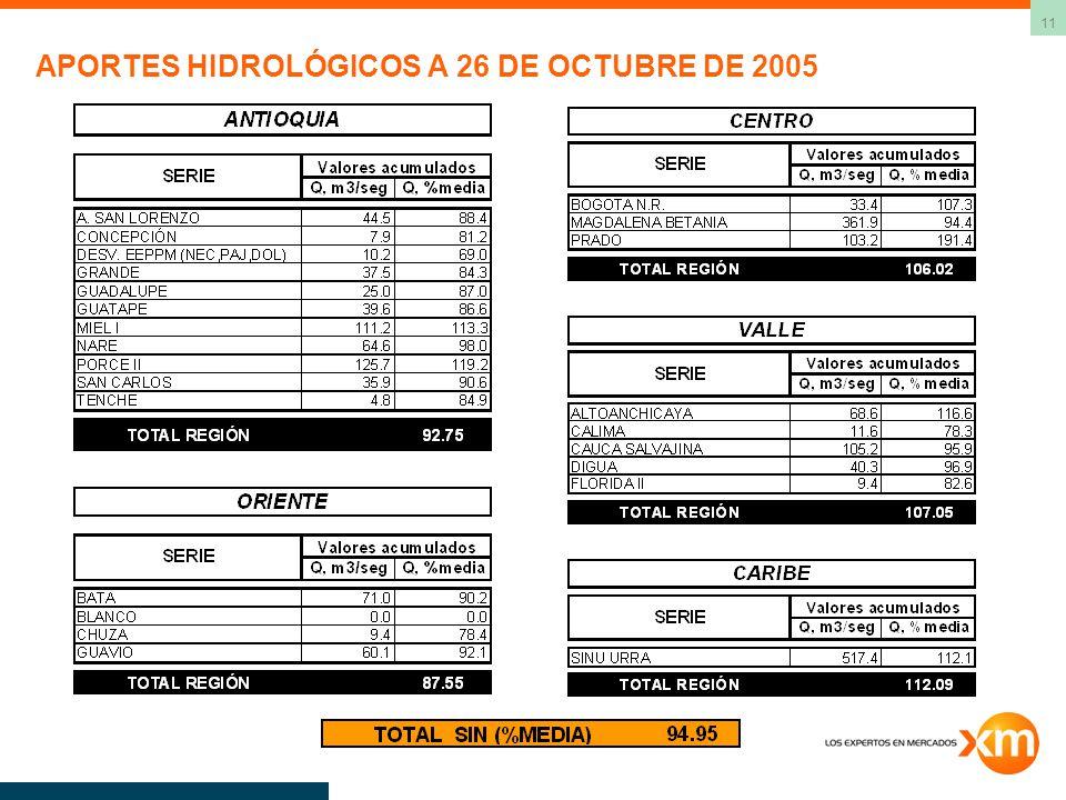 APORTES HIDROLÓGICOS A 26 DE OCTUBRE DE 2005