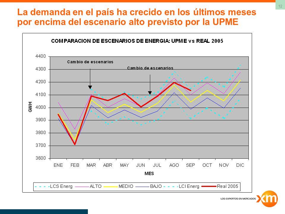 La demanda en el país ha crecido en los últimos meses por encima del escenario alto previsto por la UPME