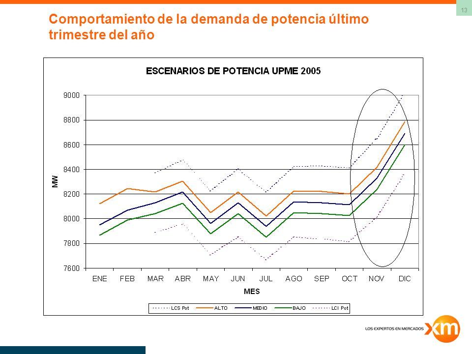 Comportamiento de la demanda de potencia último trimestre del año