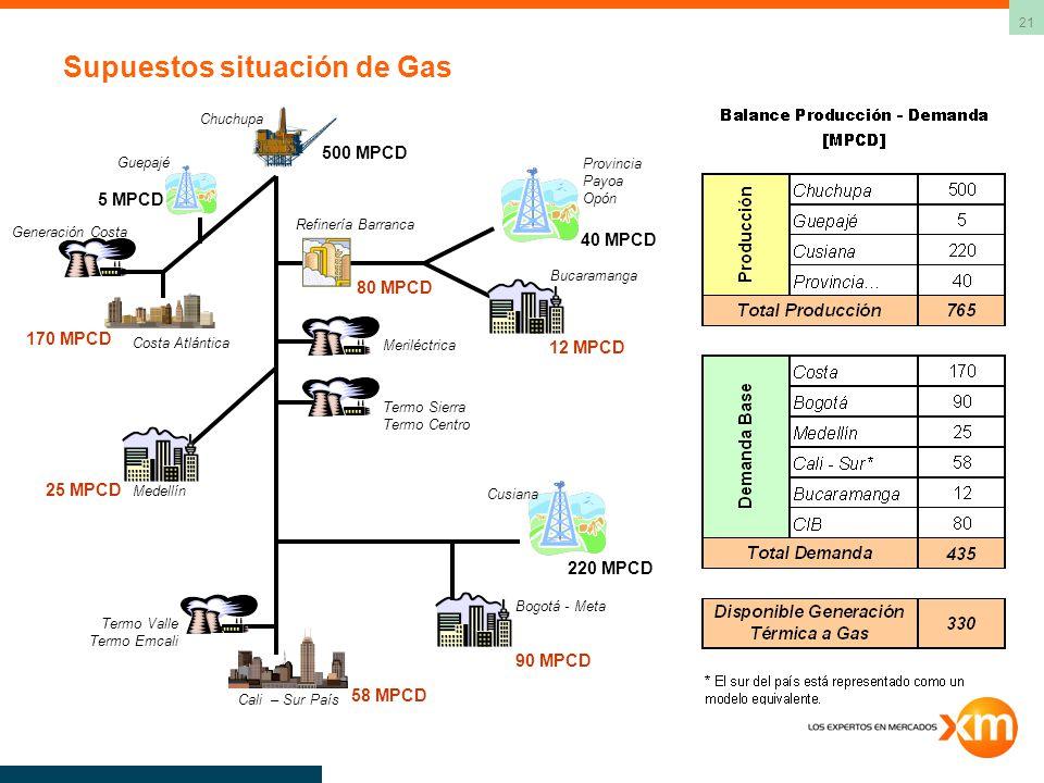 Supuestos situación de Gas
