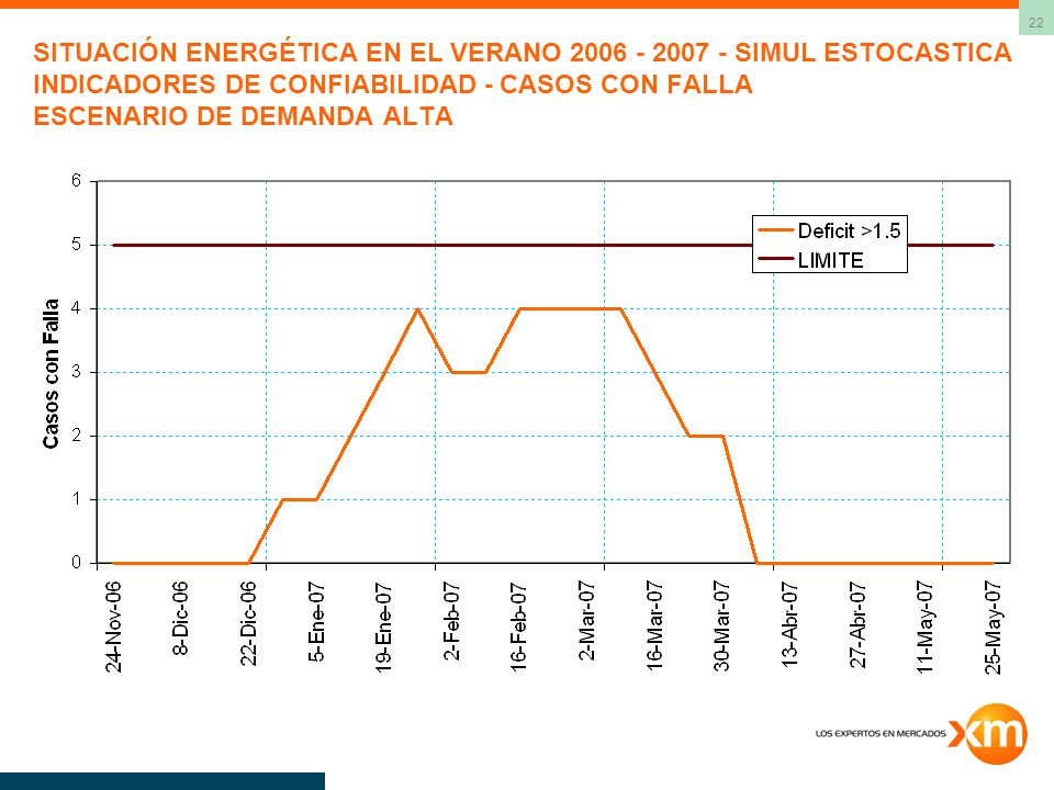 SITUACIÓN ENERGÉTICA EN EL VERANO 2006 - 2007 - SIMUL ESTOCASTICA INDICADORES DE CONFIABILIDAD - CASOS CON FALLA ESCENARIO DE DEMANDA ALTA