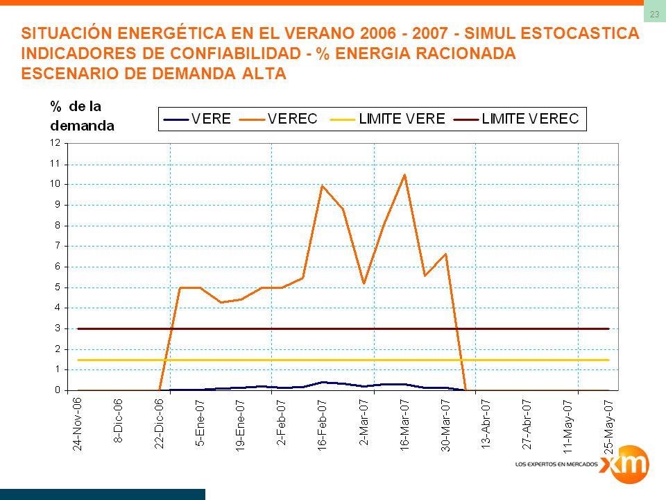 SITUACIÓN ENERGÉTICA EN EL VERANO 2006 - 2007 - SIMUL ESTOCASTICA INDICADORES DE CONFIABILIDAD - % ENERGIA RACIONADA ESCENARIO DE DEMANDA ALTA