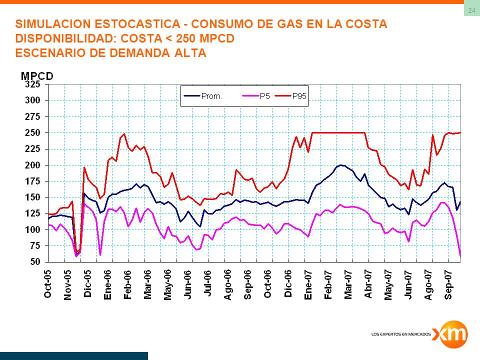 SIMULACION ESTOCASTICA - CONSUMO DE GAS EN LA COSTA DISPONIBILIDAD: COSTA < 250 MPCD ESCENARIO DE DEMANDA ALTA
