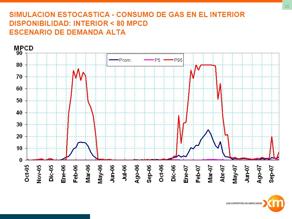 SIMULACION ESTOCASTICA - CONSUMO DE GAS EN EL INTERIOR DISPONIBILIDAD: INTERIOR < 80 MPCD ESCENARIO DE DEMANDA ALTA