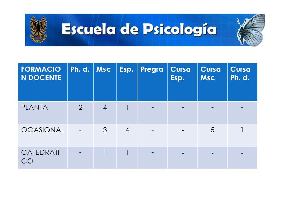 FORMACION DOCENTE Ph. d. Msc. Esp. Pregra. Cursa Esp. Cursa Msc. Cursa Ph. d. PLANTA. 2. 4.
