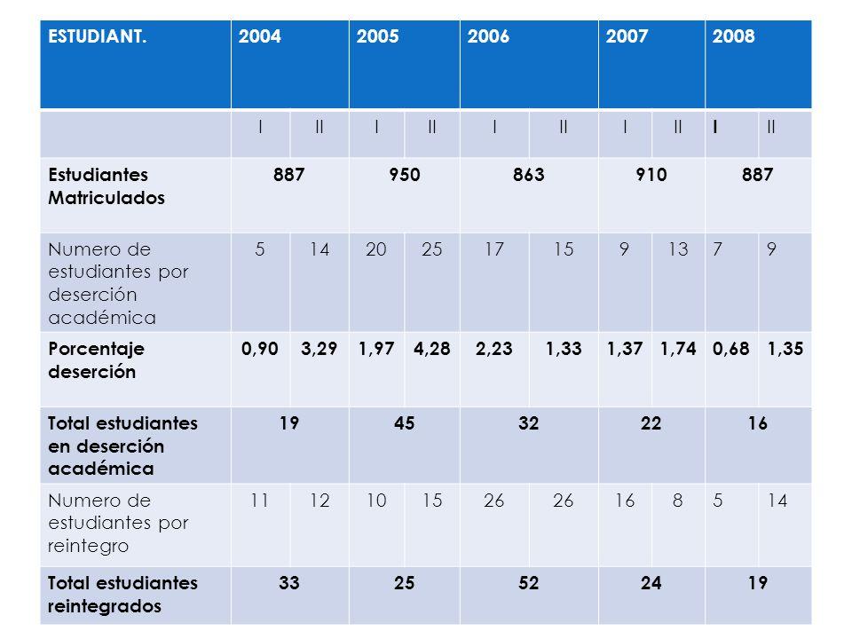ESTUDIANT. 2004. 2005. 2006. 2007. 2008. I. II. Estudiantes Matriculados. 887. 950. 863. 910.