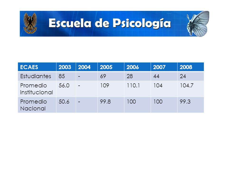Promedio de ECAES ECAES 2003 2004 2005 2006 2007 2008 Estudiantes 85 -