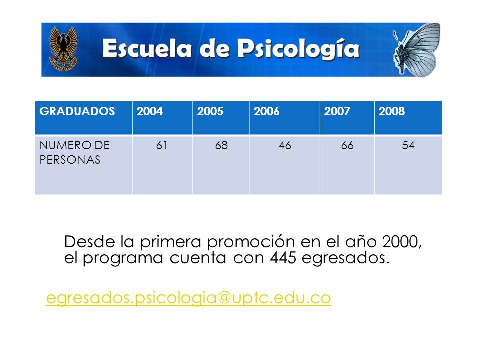 GRADUADOS 2004. 2005. 2006. 2007. 2008. NUMERO DE PERSONAS. 61. 68. 46. 66. 54.