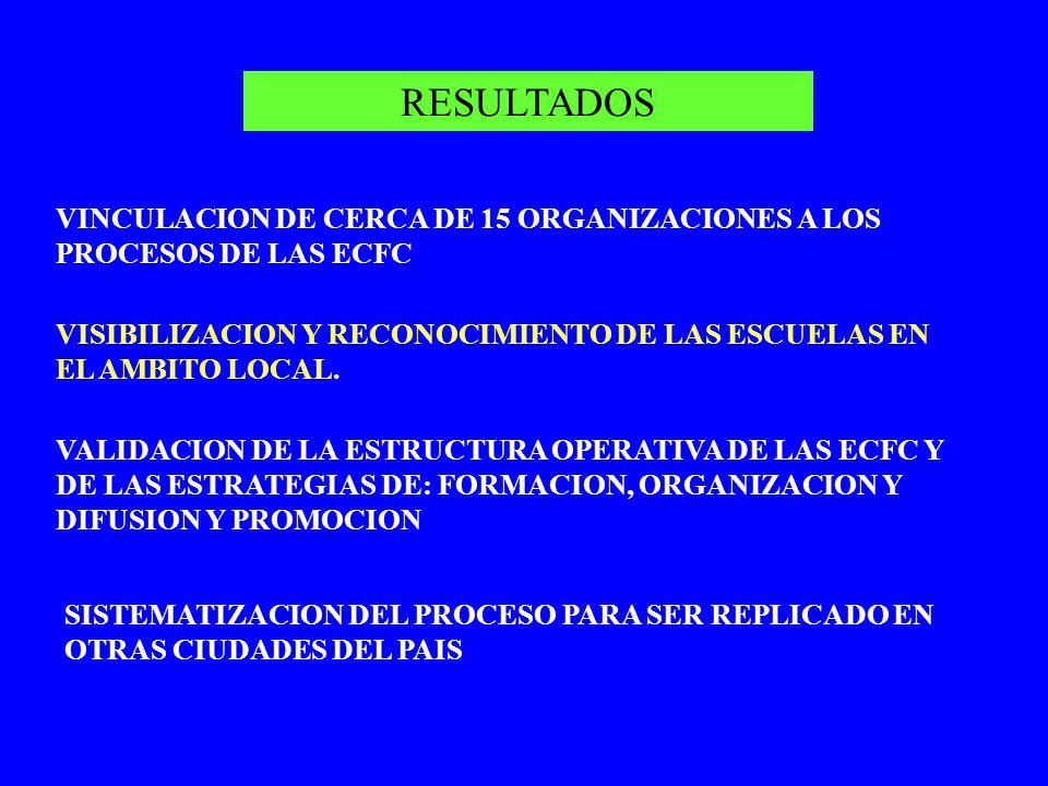 RESULTADOS VINCULACION DE CERCA DE 15 ORGANIZACIONES A LOS PROCESOS DE LAS ECFC. VISIBILIZACION Y RECONOCIMIENTO DE LAS ESCUELAS EN EL AMBITO LOCAL.