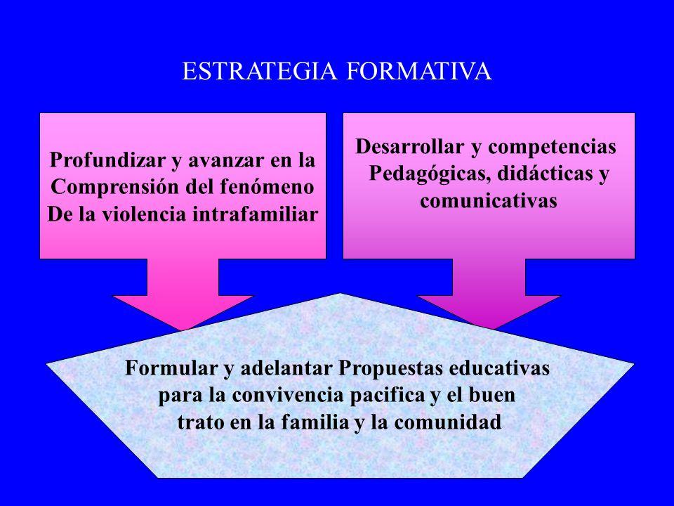 ESTRATEGIA FORMATIVA Desarrollar y competencias